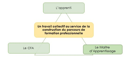contrat-apprentissage